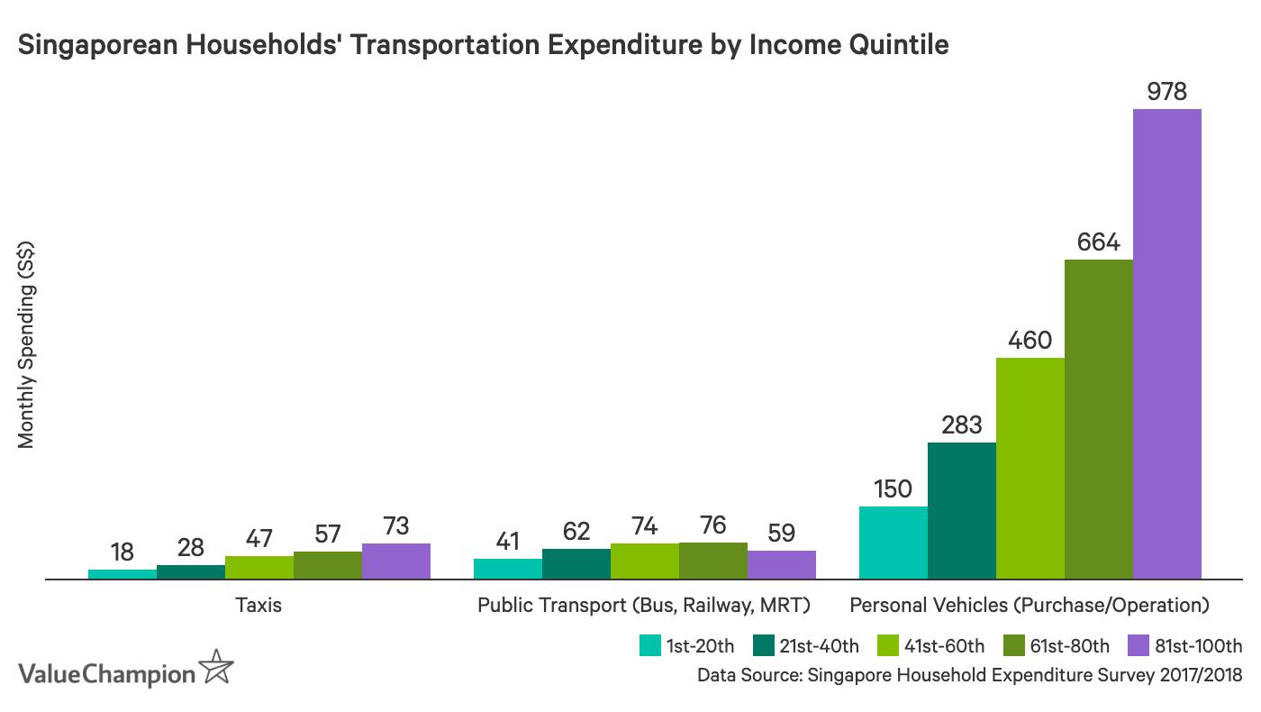 Singapore household average transportation expenditure