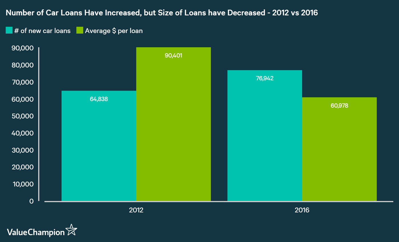 Number of Car Loans Have Increased, but Size of Loans have Decreased - 2012 vs 2016