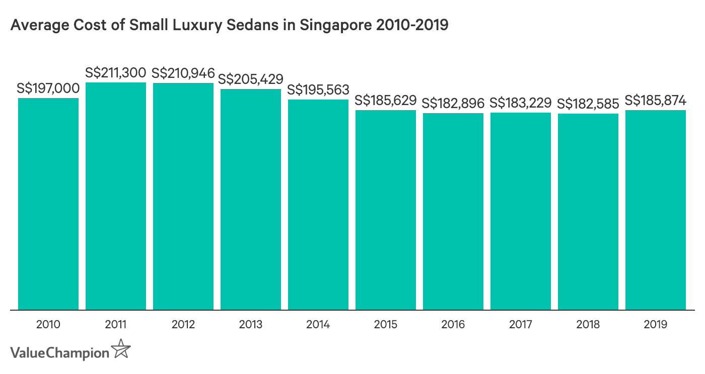 This graph shows the change in the average cost of luxury junior executive cars/sedans in Singapore from 2010 to 2019. They were calculated using the average of three high-performing models in this category: the Mercedes-Benz C-Class, the BMW 3 series and the Audi A4.