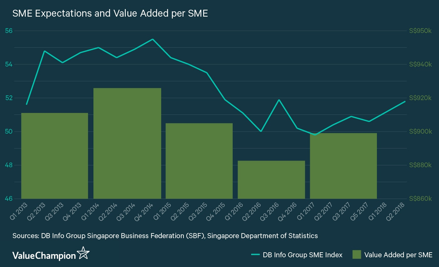 SME Expectation Index and Value Added per SME 2013-2017