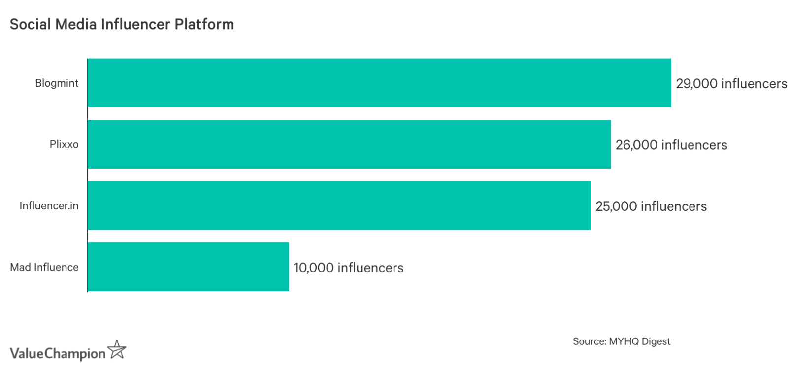 Graph showing Social Media Influencer Platforms