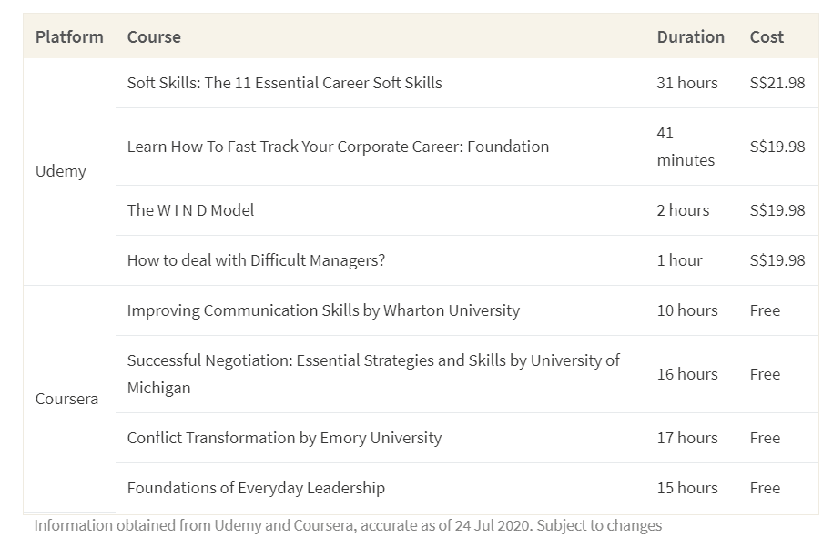 This table shows the cost of taking soft skills courses in Udemy and Coursera