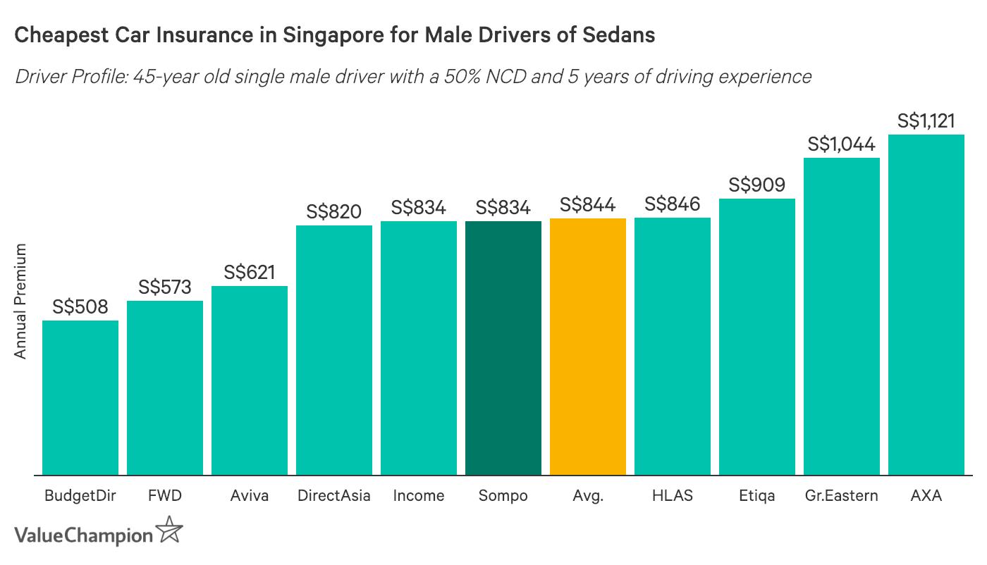 this graph shows the cheapest car insurance premiums in singapore for a male driver of a mid-sized sedan