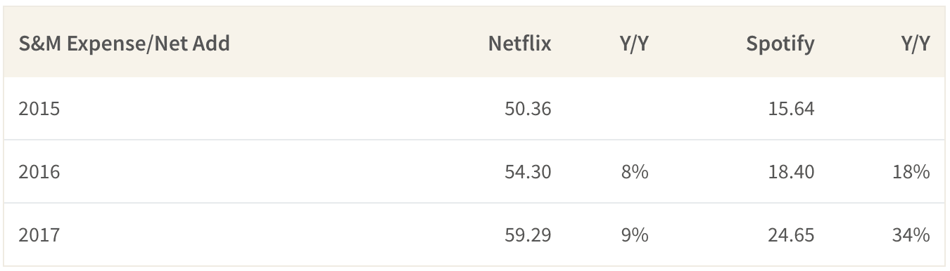 Customer Acquisition Cost of Spotify vs Netflix
