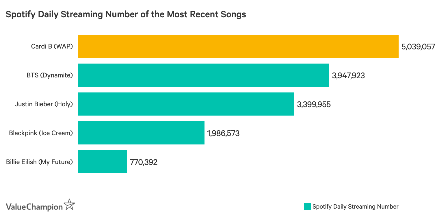 Spotify streaming number
