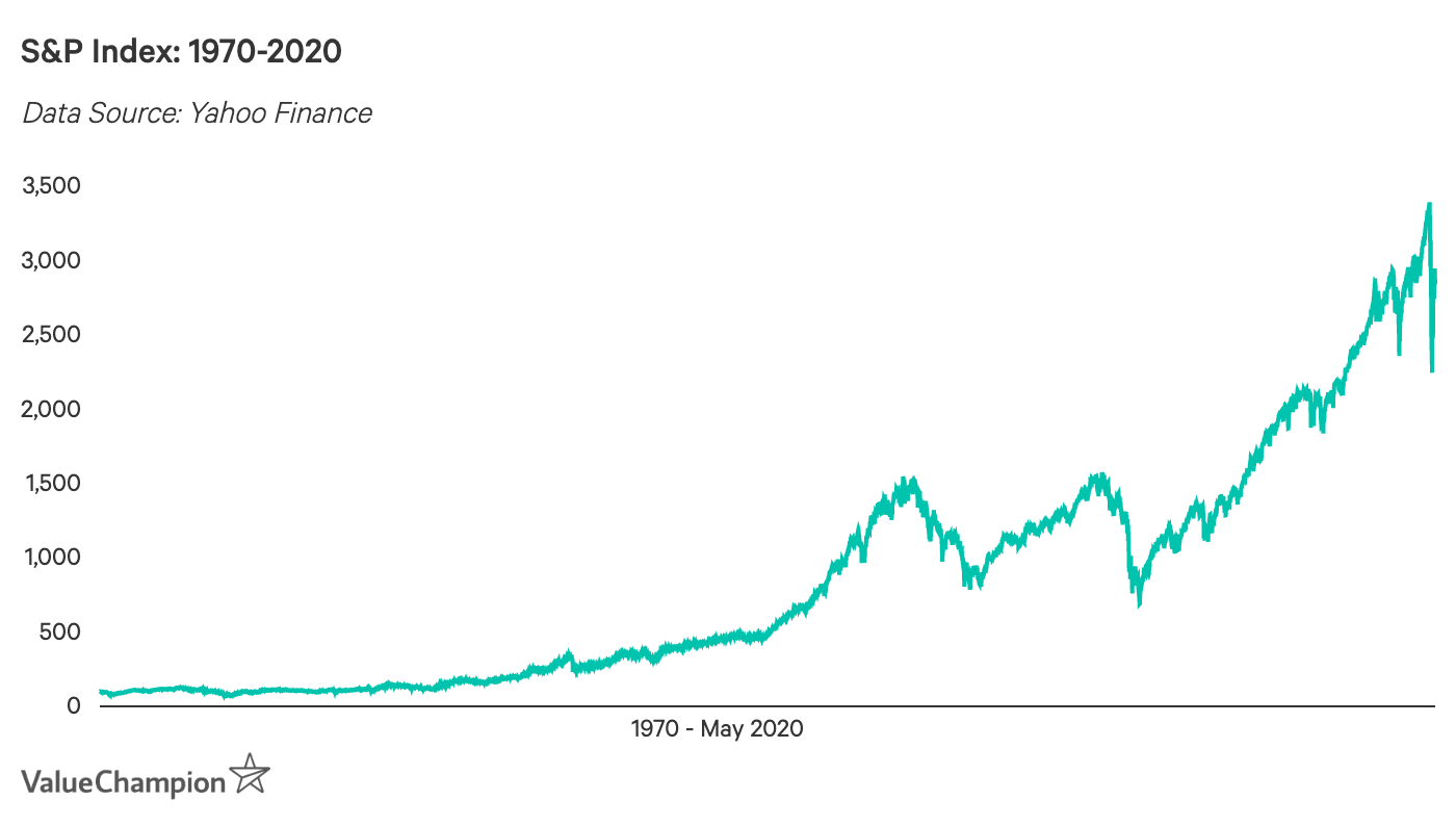 S&P 500 Index 1970-2020