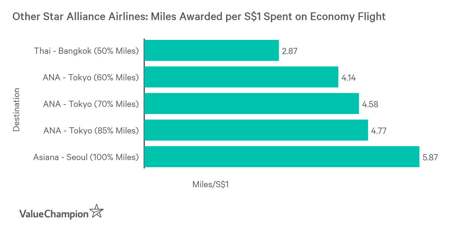 Other Star Alliance airlines provide more mile rewards per S$1 spent than Singapore Airlines