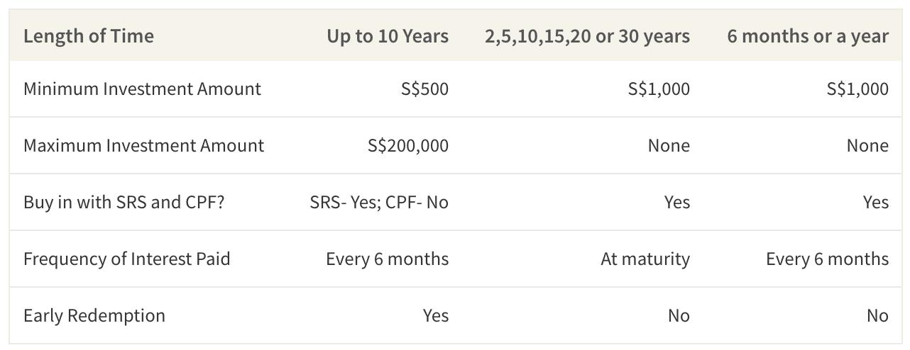 Comparison of SSBs, SGS Bonds, and T-Bills