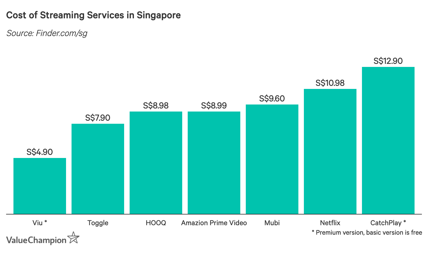 Cost of Streaming Services in Singapore