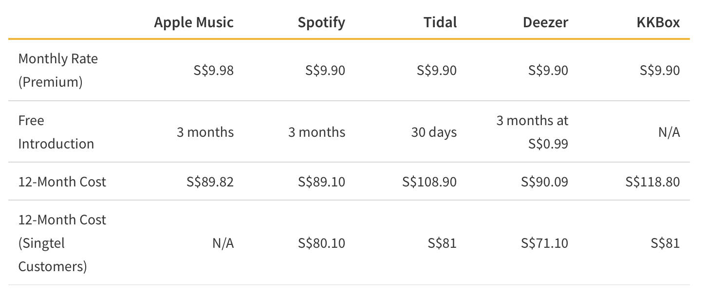 Streaming Service Music Fee Comparison