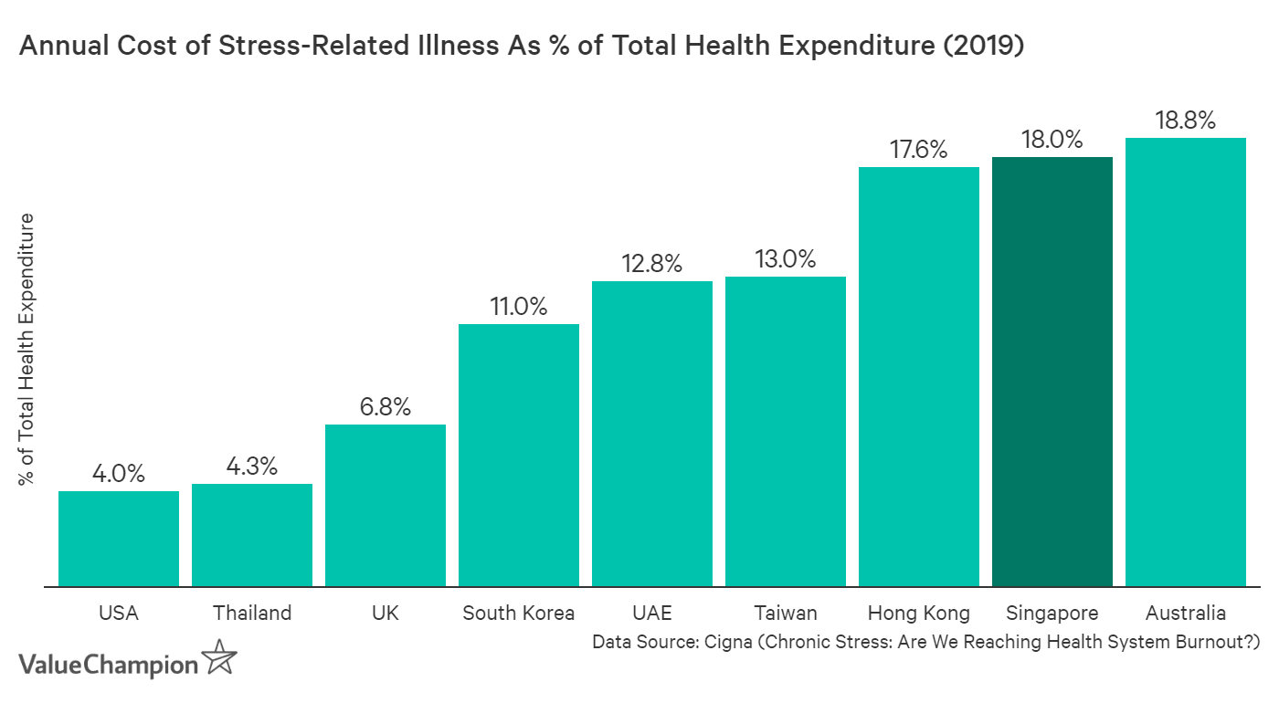 This table shows the cost of stress-related illnesses as a % of a country's healthcare expenditure. Singapore is the second highest, with 18% of healthcare expenditure arising form stress-related conditions
