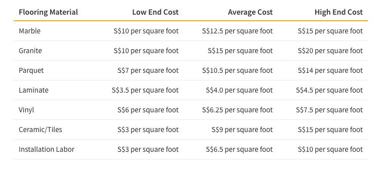 Tableau montrant les différents coûts des matériaux pour une rénovation de salle de bain