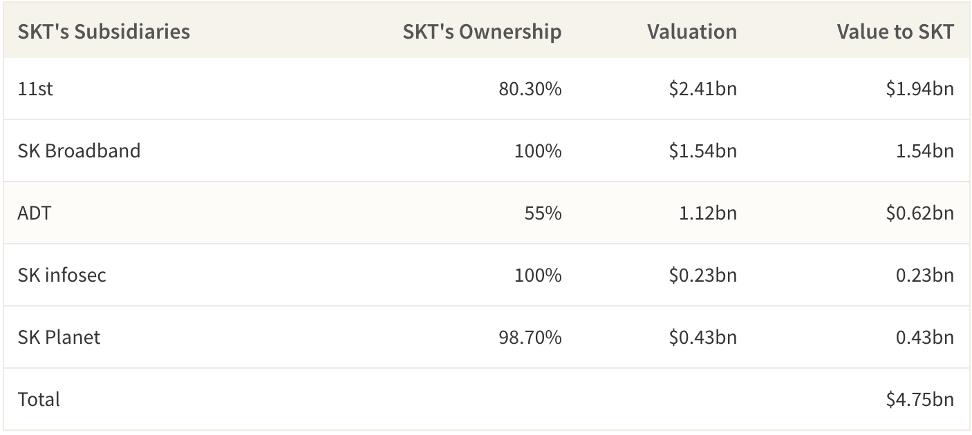 SKT owns at least 3 subsidiaries that could be worth more than $4bn