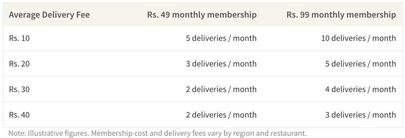 This table shows the minimum deliveries to break even on Swiggy Super based on membership cost and delivery fees.