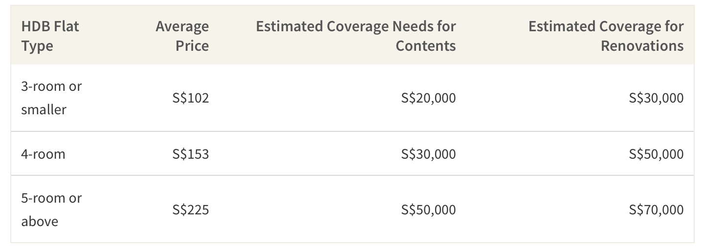 Average Home Insurance Premiums & Necessary Coverage
