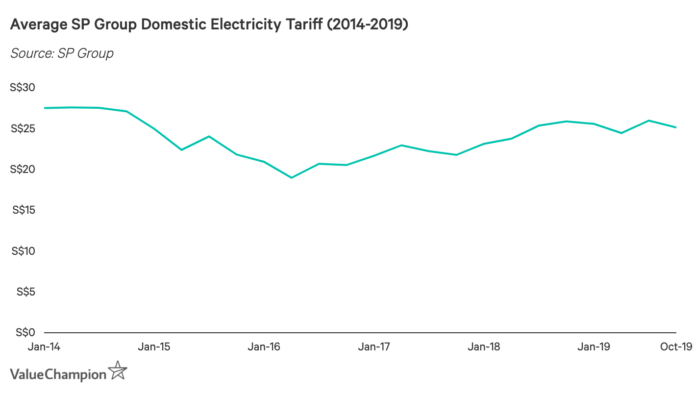 Average SP Group Domestic Electricity Tariff (2014-2019)