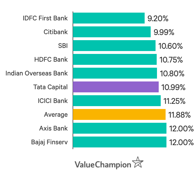 The Tata Capital Personal Loan interest rate is less than the market average of 11.88%, but still on the higher end amongst the banks we've analysed.