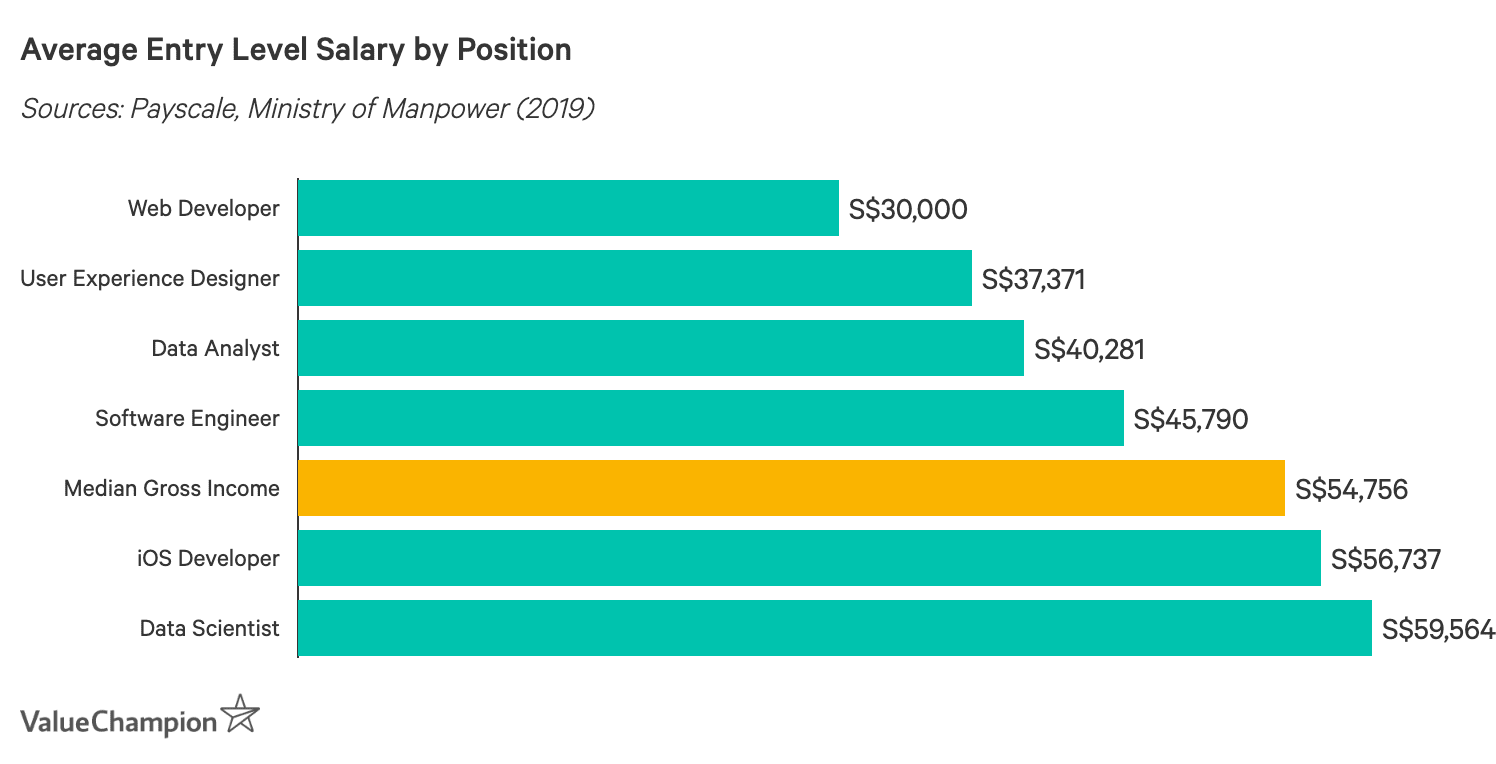 Average Entry Level Salary by Position 2019
