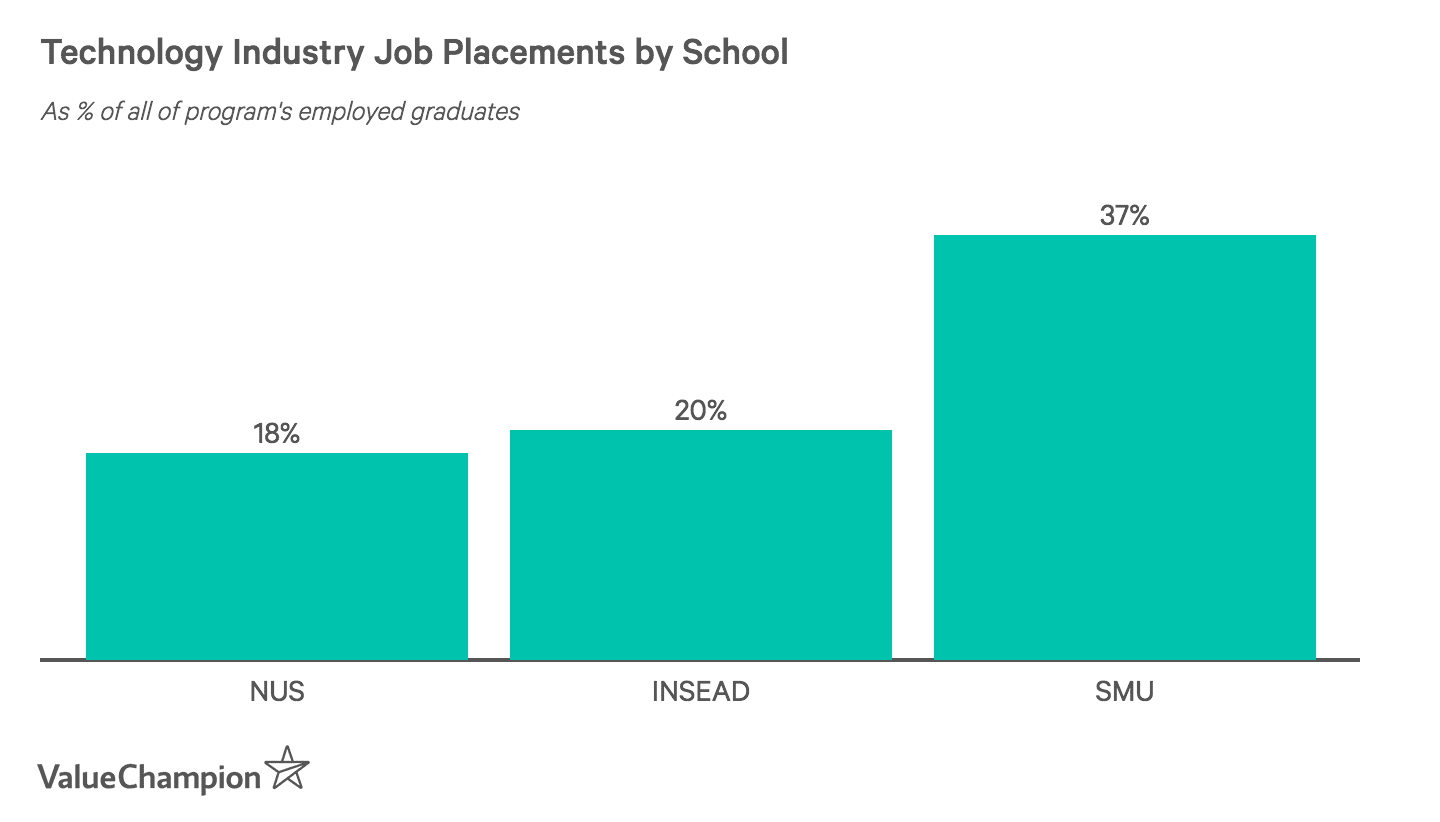 Technology Industry Job Placements by School