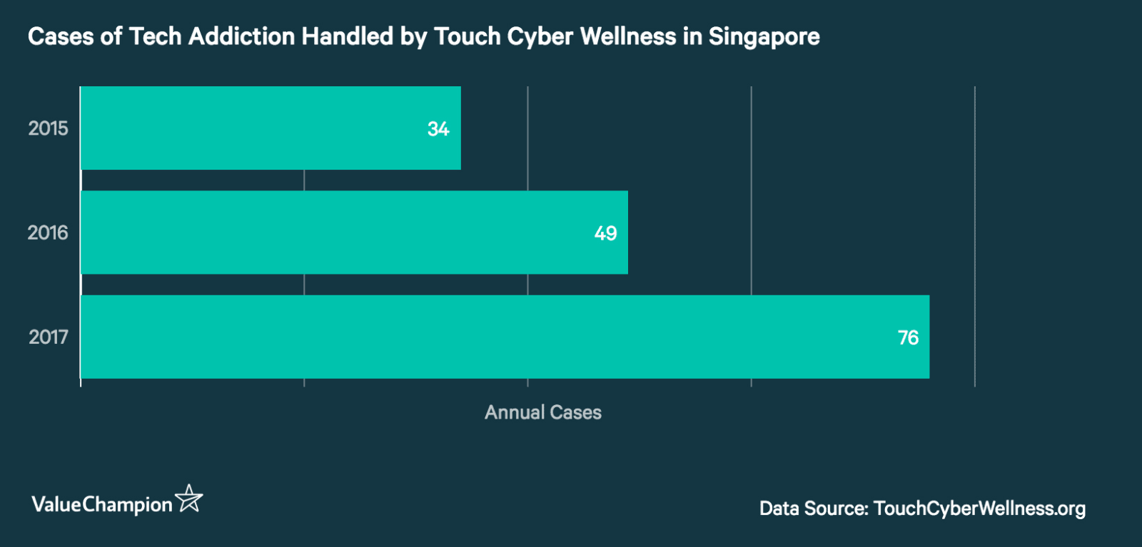 This graph shows the number of tech-addiction related cases handled by Touch Cyber Wellness