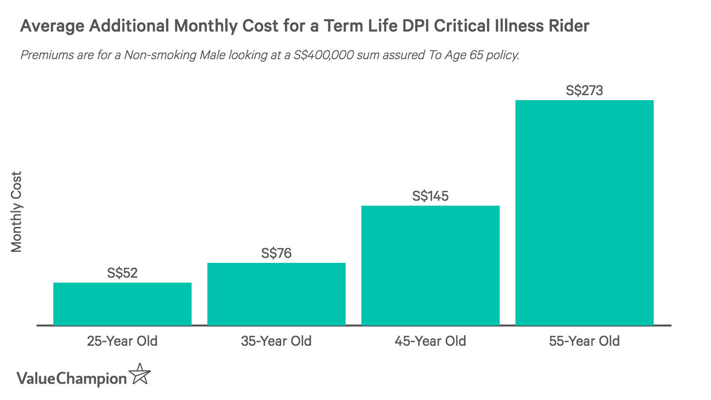 This graph shows the cost of a critical illness rider for a S$400,000 term life policy with an up to age 65 tenure for a non-smoking male based on age