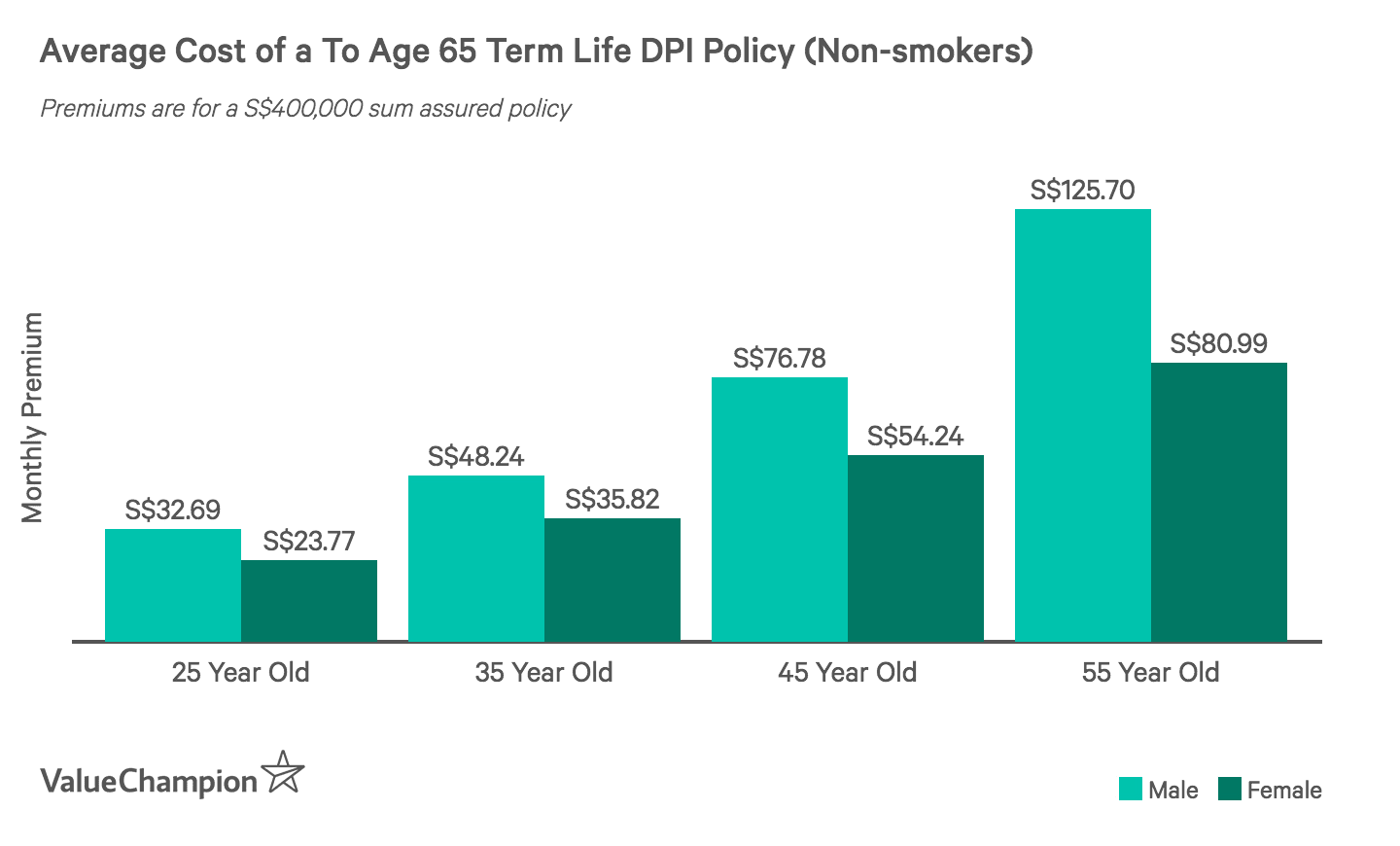 This graph shows the monthly premiums of a S$400,000 up to age 65 term life DPI policy for non-smoking males and females