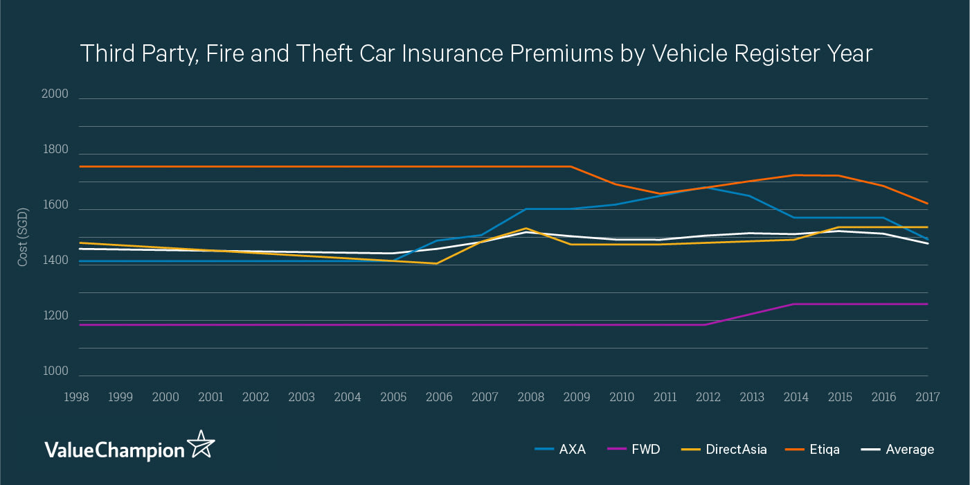 This graph shows the cost of TPFT car insurance for a Toyota Corolla Altis 1.6 at different ages. Depending on the insurer, premiums may increase or decrease as the car ages.