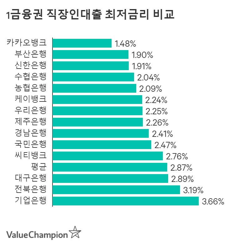 1금융권 개인신용대출 평균금리 비교
