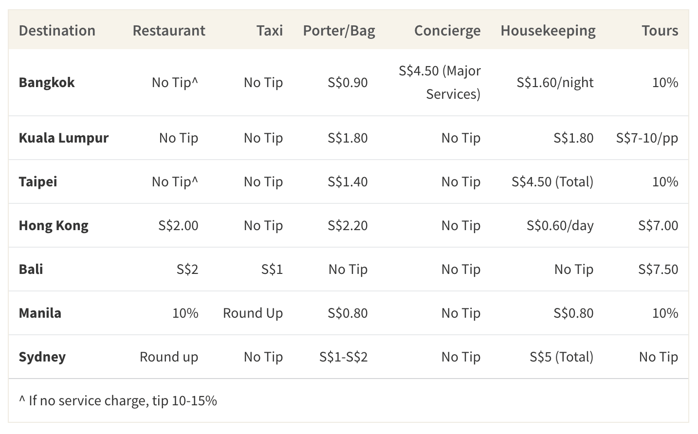 This table shows the suggested tips in major tourist destinations for Singaporeans in Asia Pacific