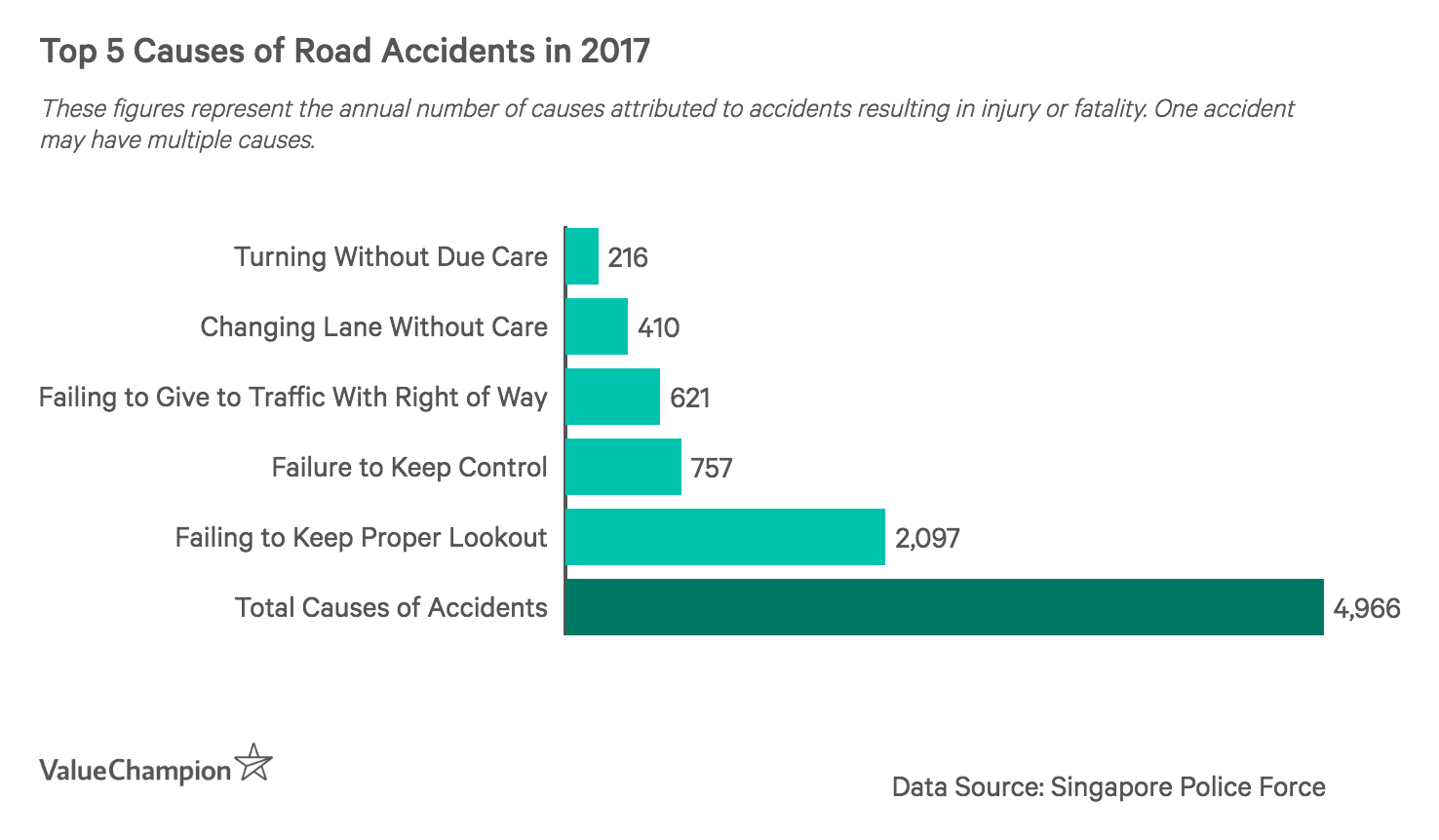 This graph the top 5 causes attributed to road accidents in 2017, with failure to keep a proper lookout accounting for 42% of all accident causes