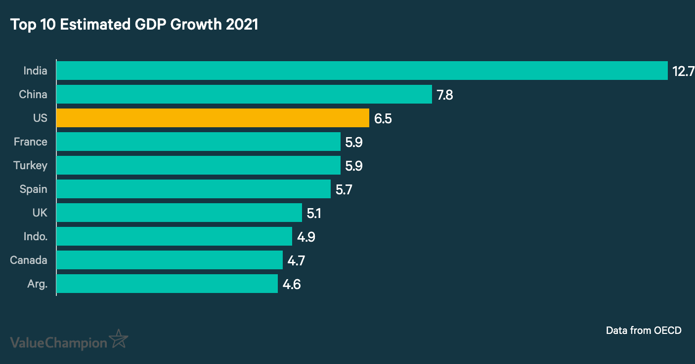 Top 10 Estimated GDP Growth