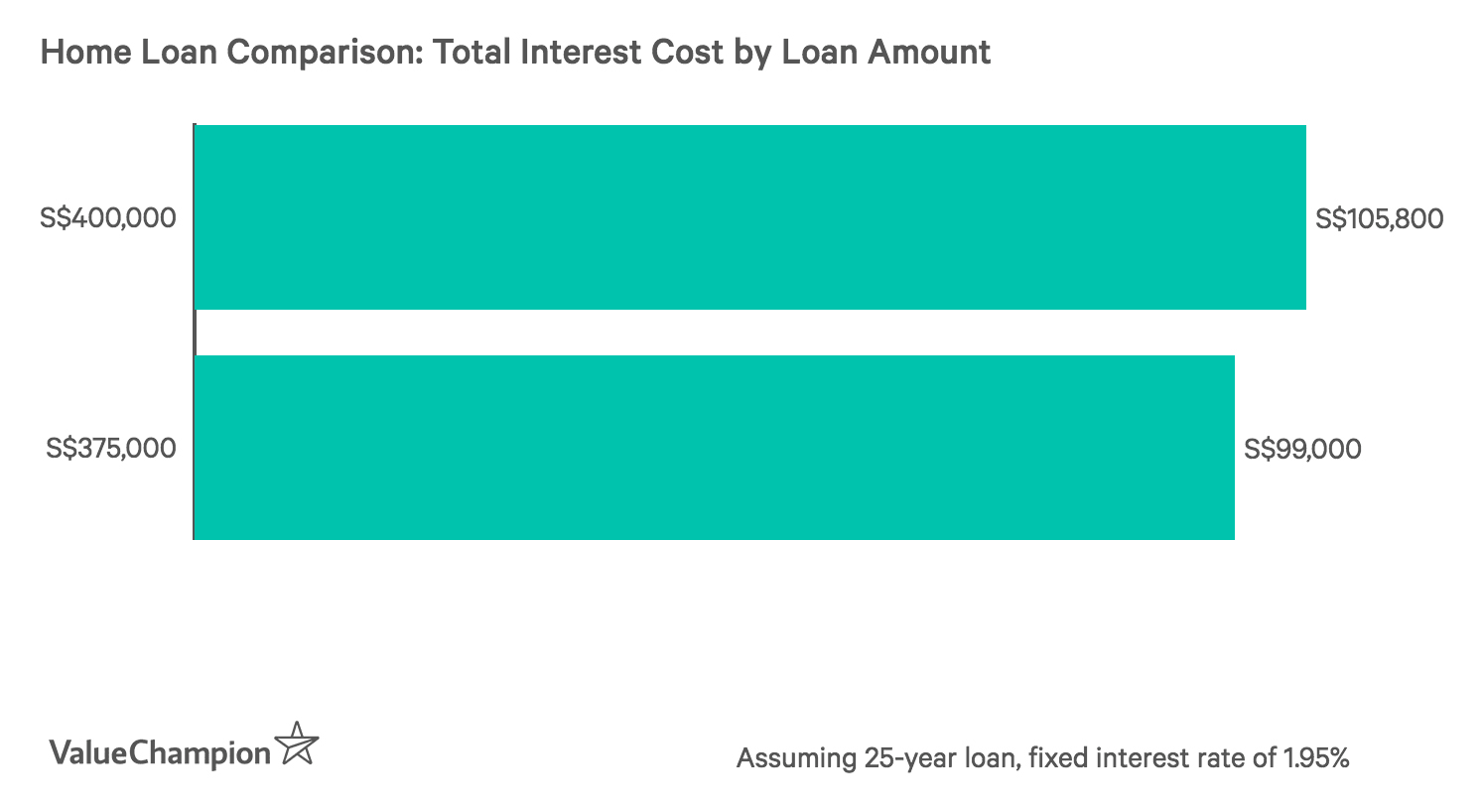 Home Loan Comparison: Total Interest Cost by Loan Amount