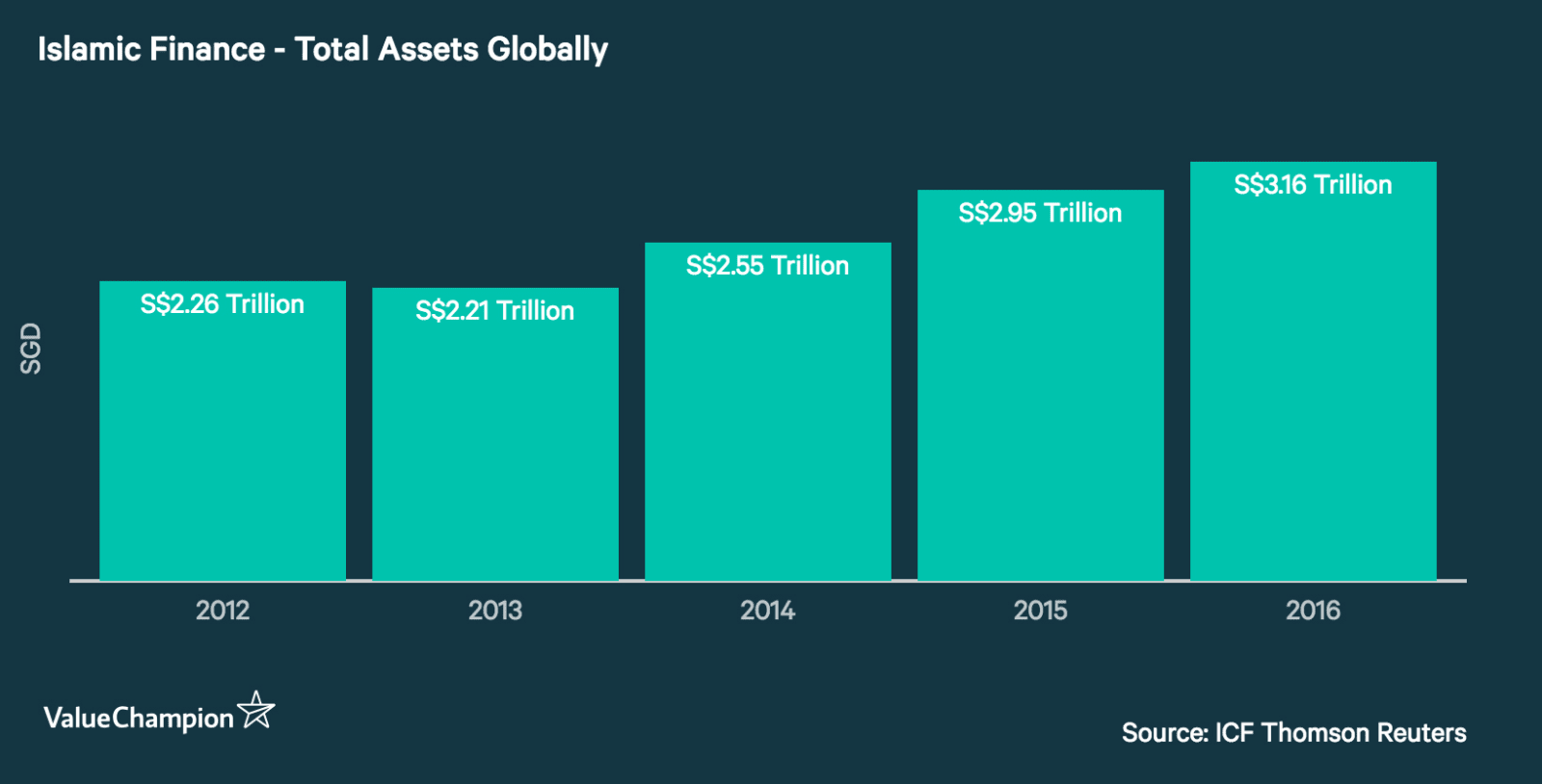 Islamic Finance Total Assets, Globally