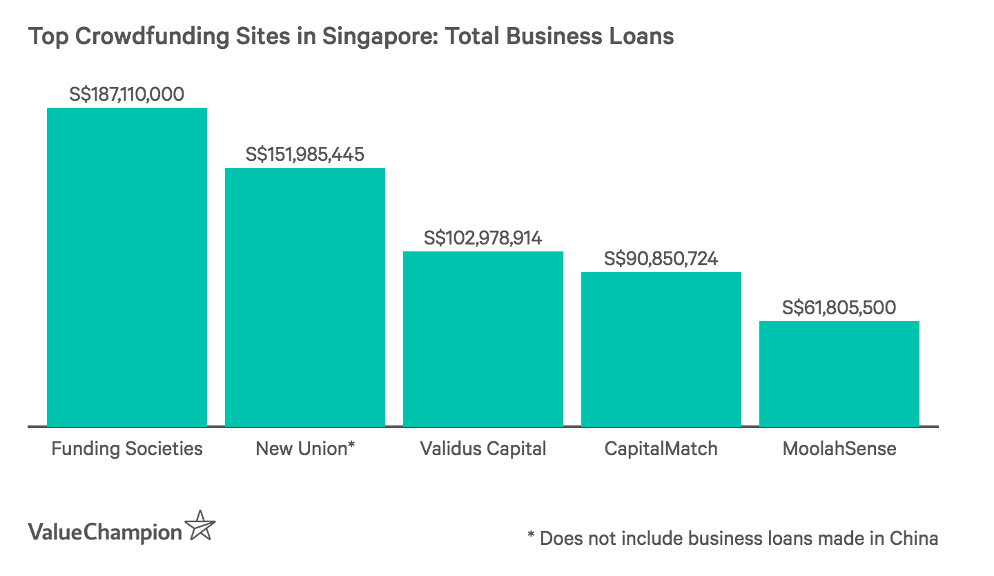 Top Crowdfunding Sites in Singapore: Total Business Loans