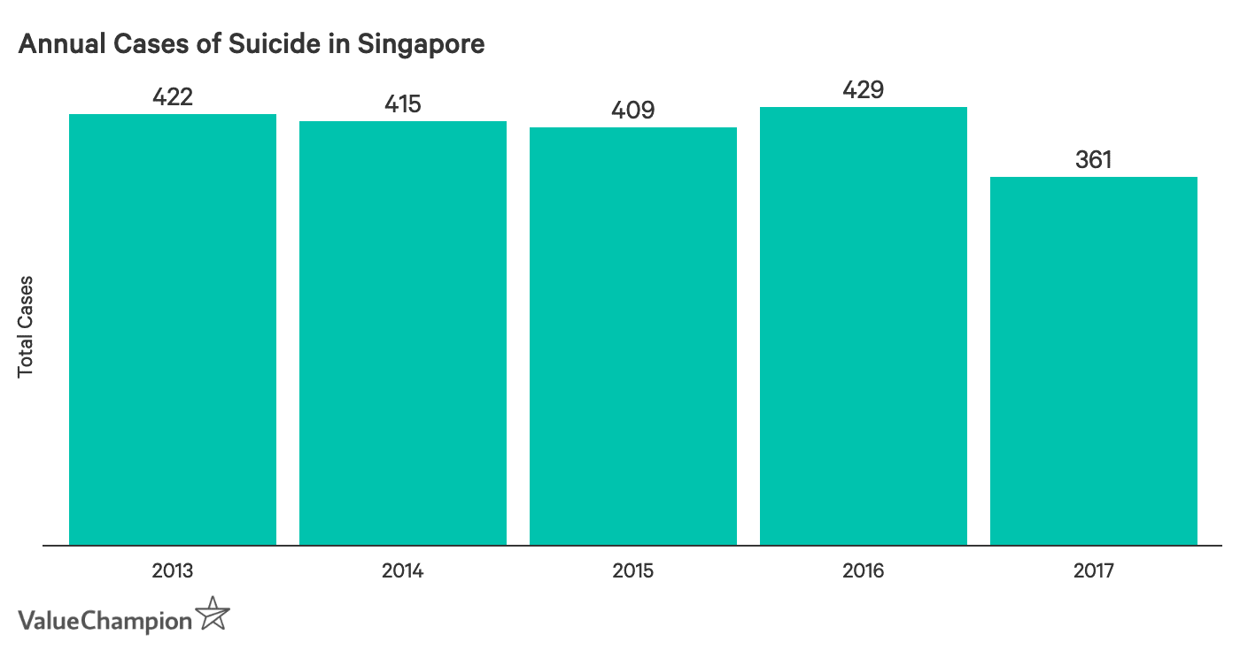 This graph shows the total number of suicides in Singapore between 2013 and 2017