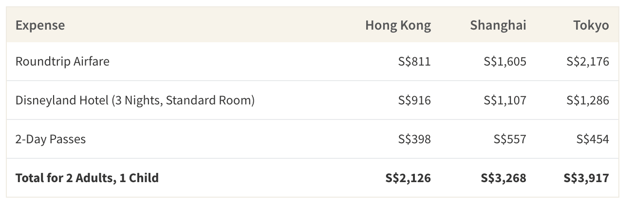 cheapest disneyland in asia