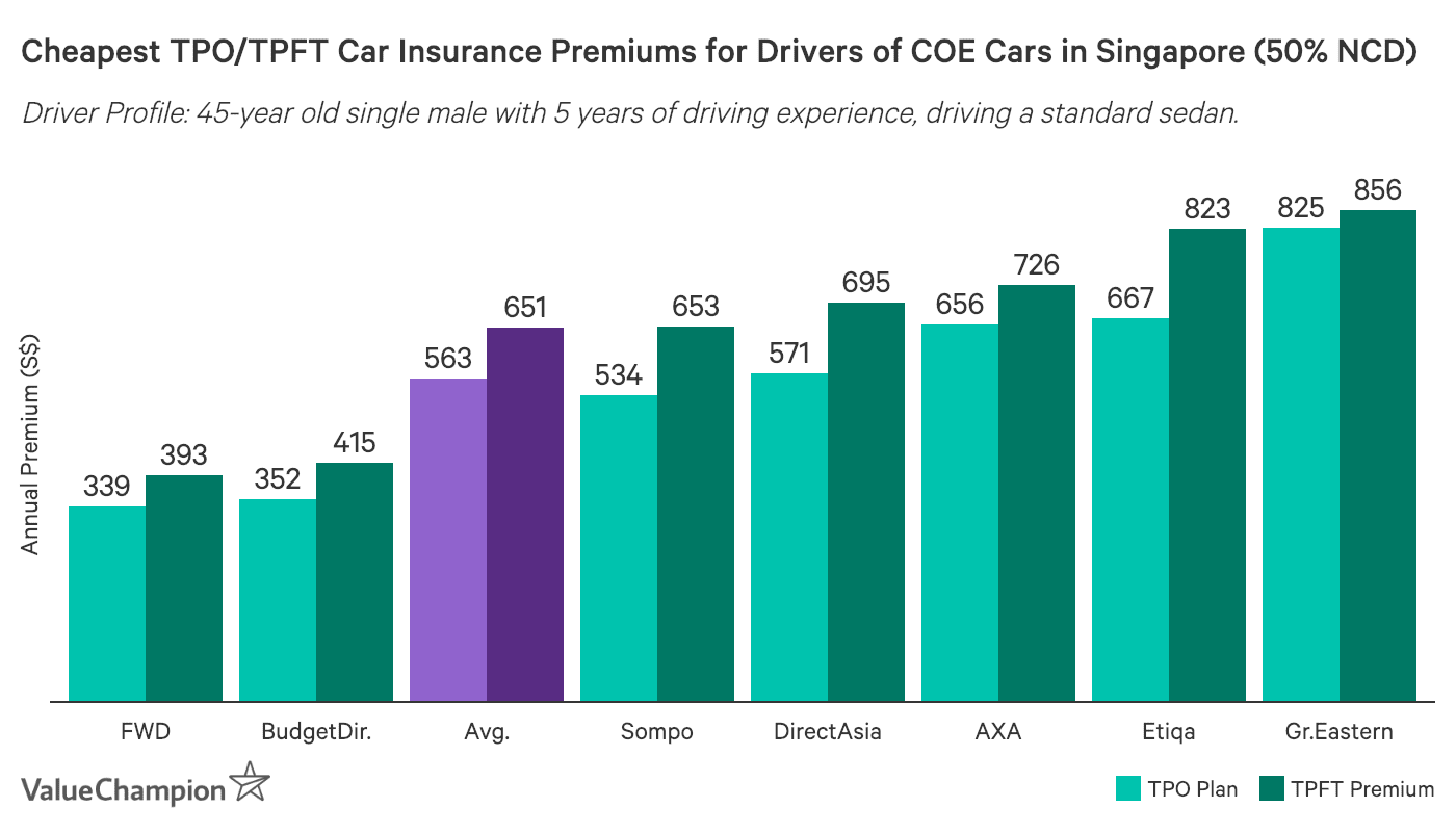 this image shows the cheapest Third party only or Third Party Fire & Theft car insurance premiums in Singapore for COE cars