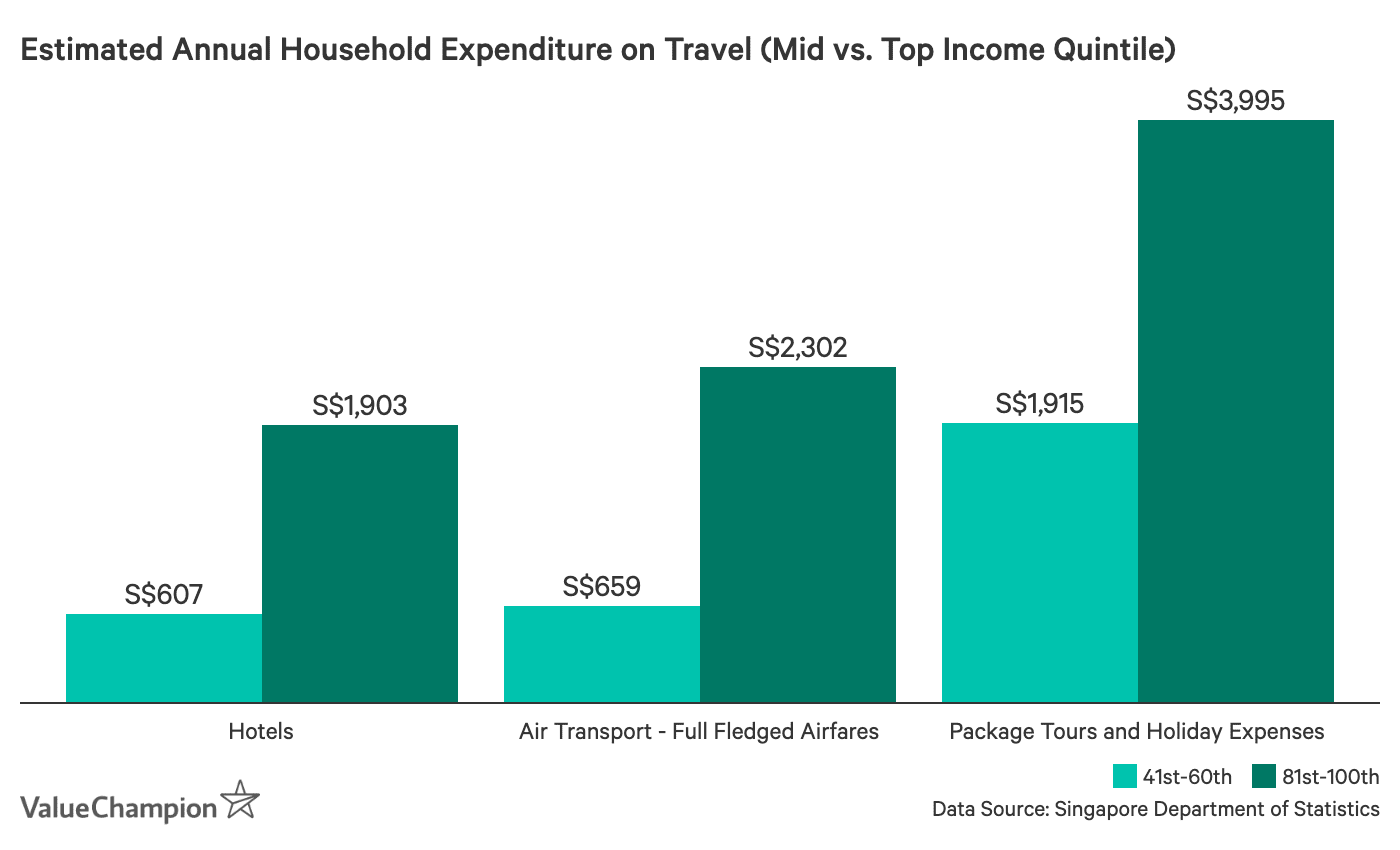 This graph shows the differences in annual spending on major travel expenses (i.e. hotels, airfare, and travel packages) between mid and high-income households)