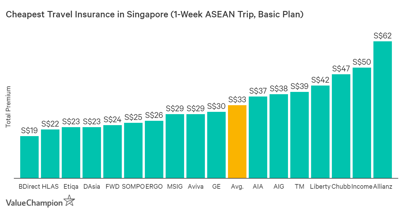 This graph compares the price of major travel insurance policies in Singapore for a 1-week trip in the ASEAN region in order to help consumers compare and find the cheapest travel insurance for their trip