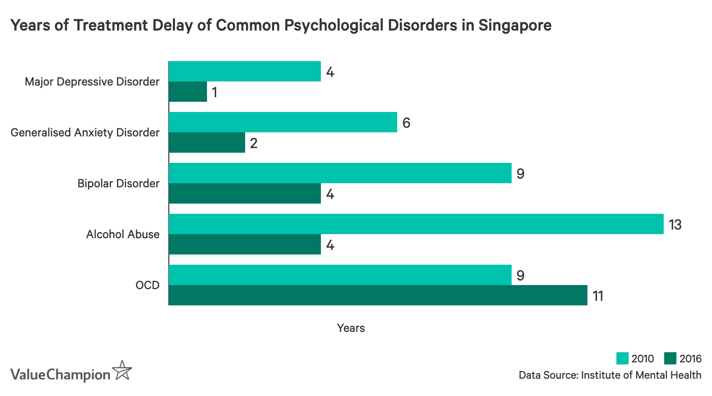 This graph shows the change in numbers of years that treatment was delayed for the most common mental illnesses in Singapore