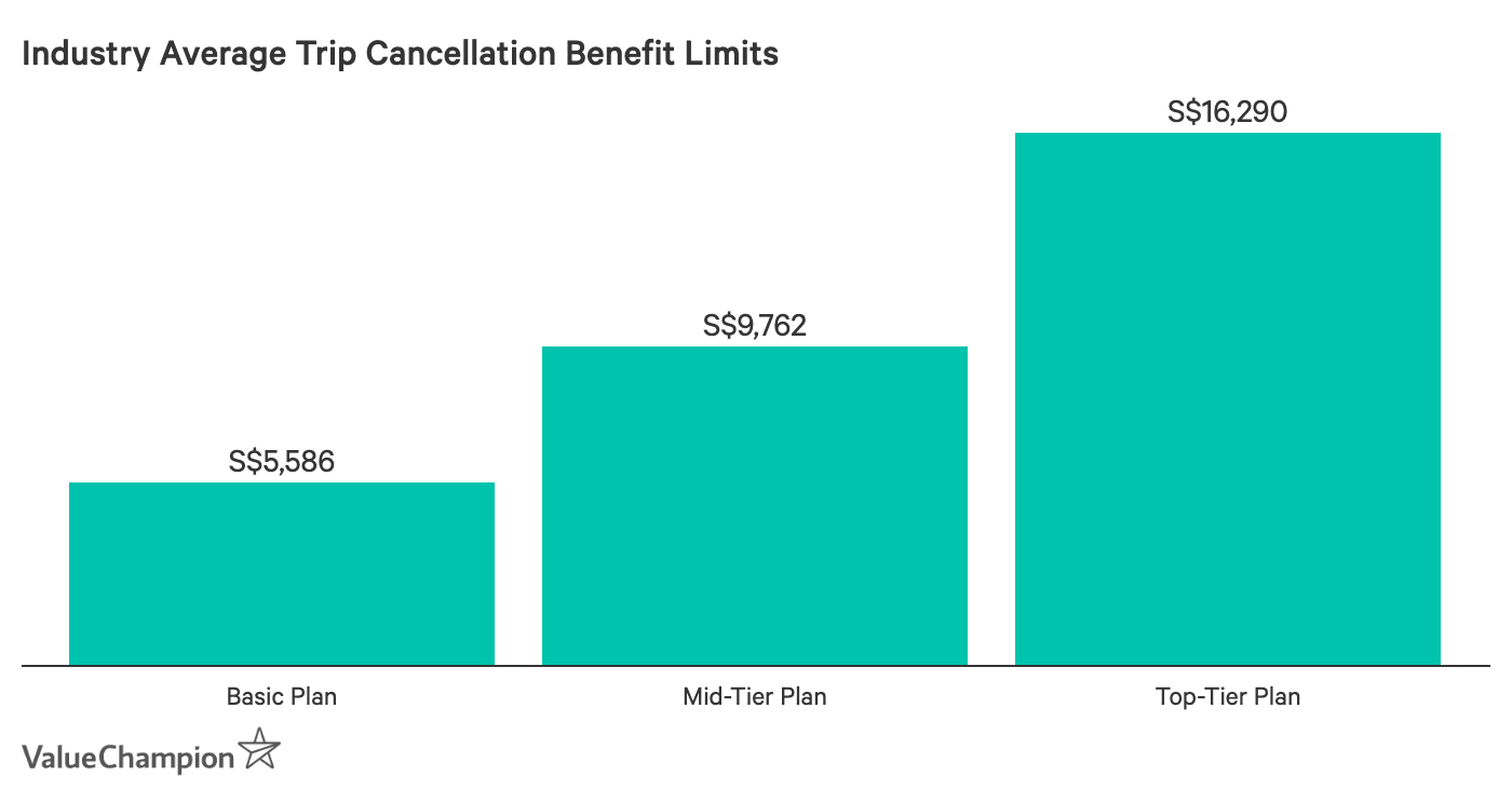 This graph shows the average benefit limits for trip cancellation based on different travel insurance levels
