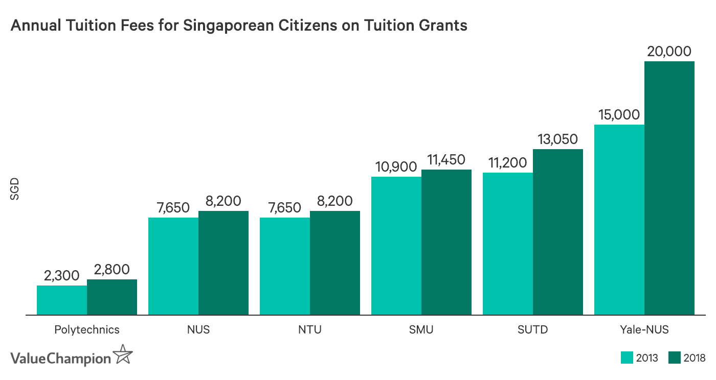 Annual Tuition Fees for Singaporean Citizens on Tuition Grant, 2013 vs 2018