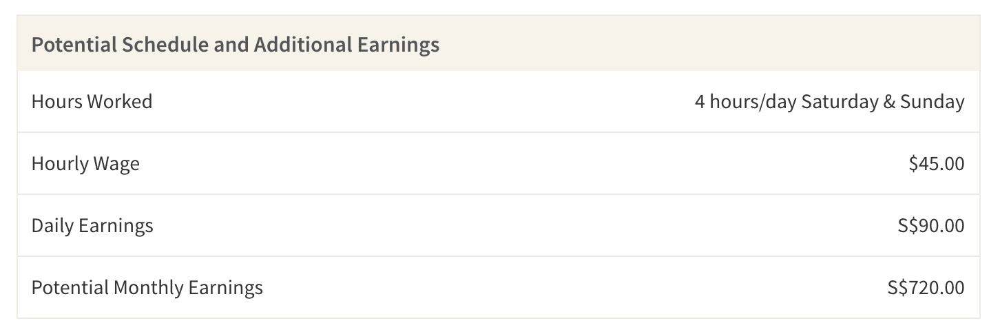 This table shows the average earnings you may make as a tutor on the weekends. The total potential earnings are before taxes and not including costs like transportation.