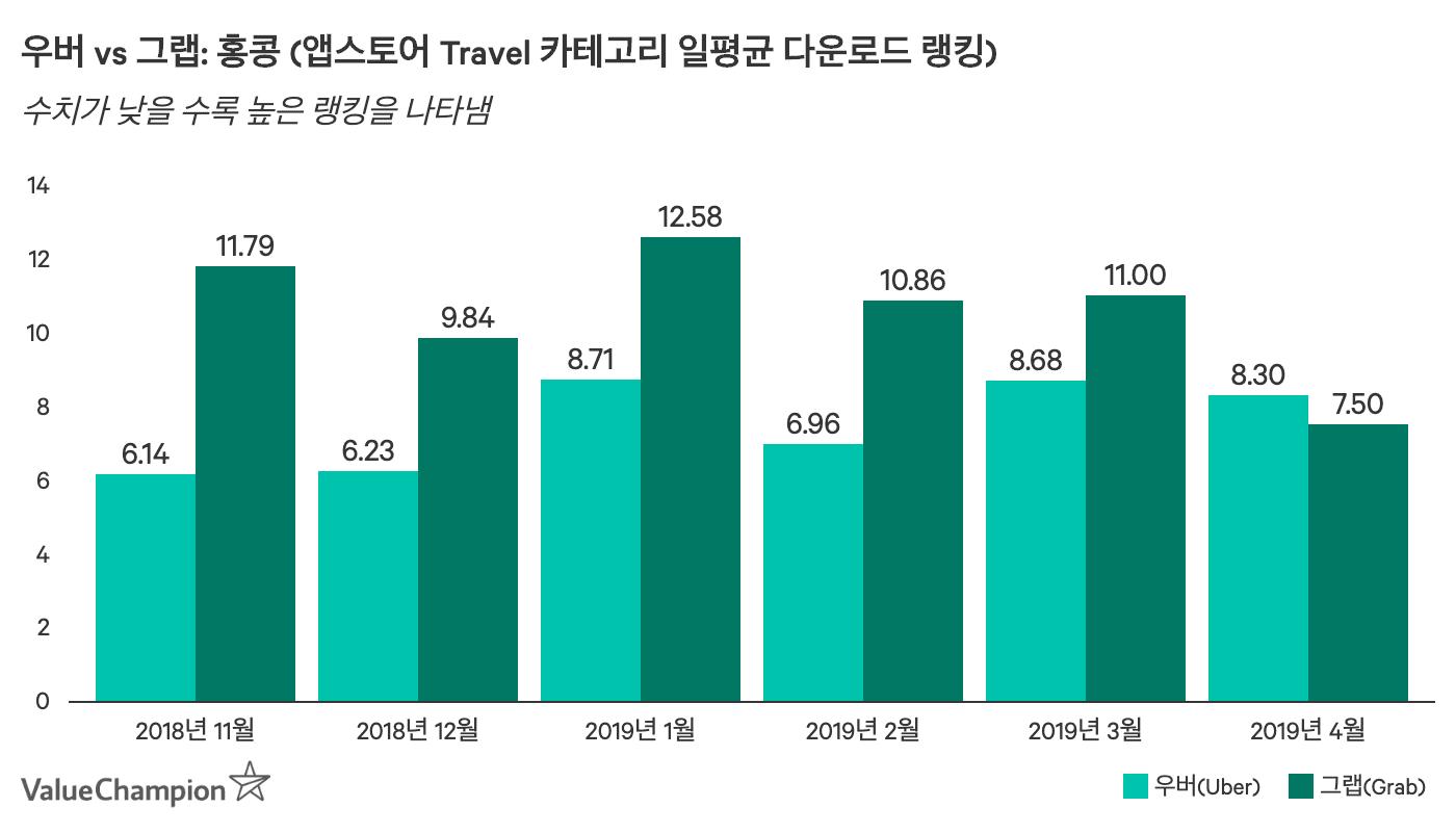 2019년 4월을 기점으로 그랩은 우버의 다운로드 랭킹을 앞서면서 홍콩 1위의 라이드쉐어 앱으로 자리매김하였습니다