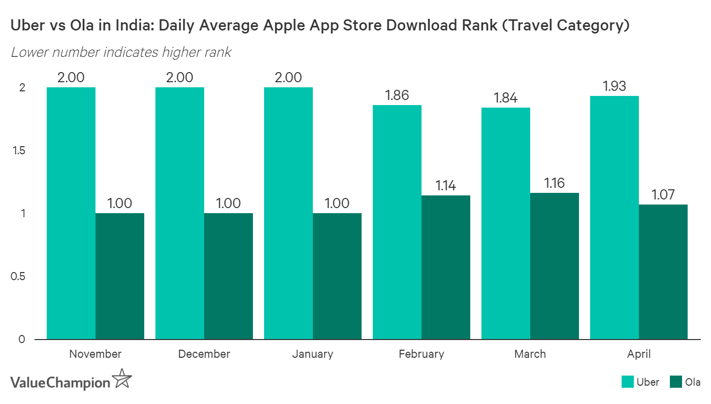 While Ola consistently ranked as the most downloaded travel app in India's Apple Apps Store, Uber outranked Ola 11 times since February, which hasn't happened since we started tracking this data in November