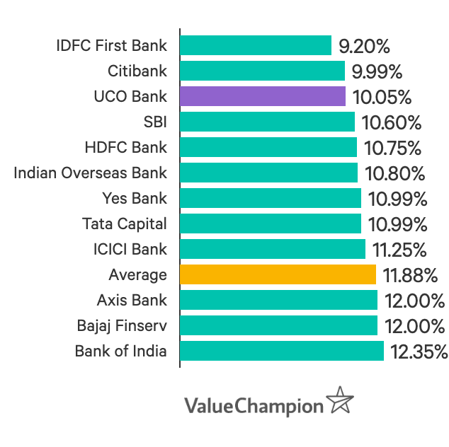 UCO Bank is in the top 3 of lowest interest rates amongst the banks ValueChampion analysed.