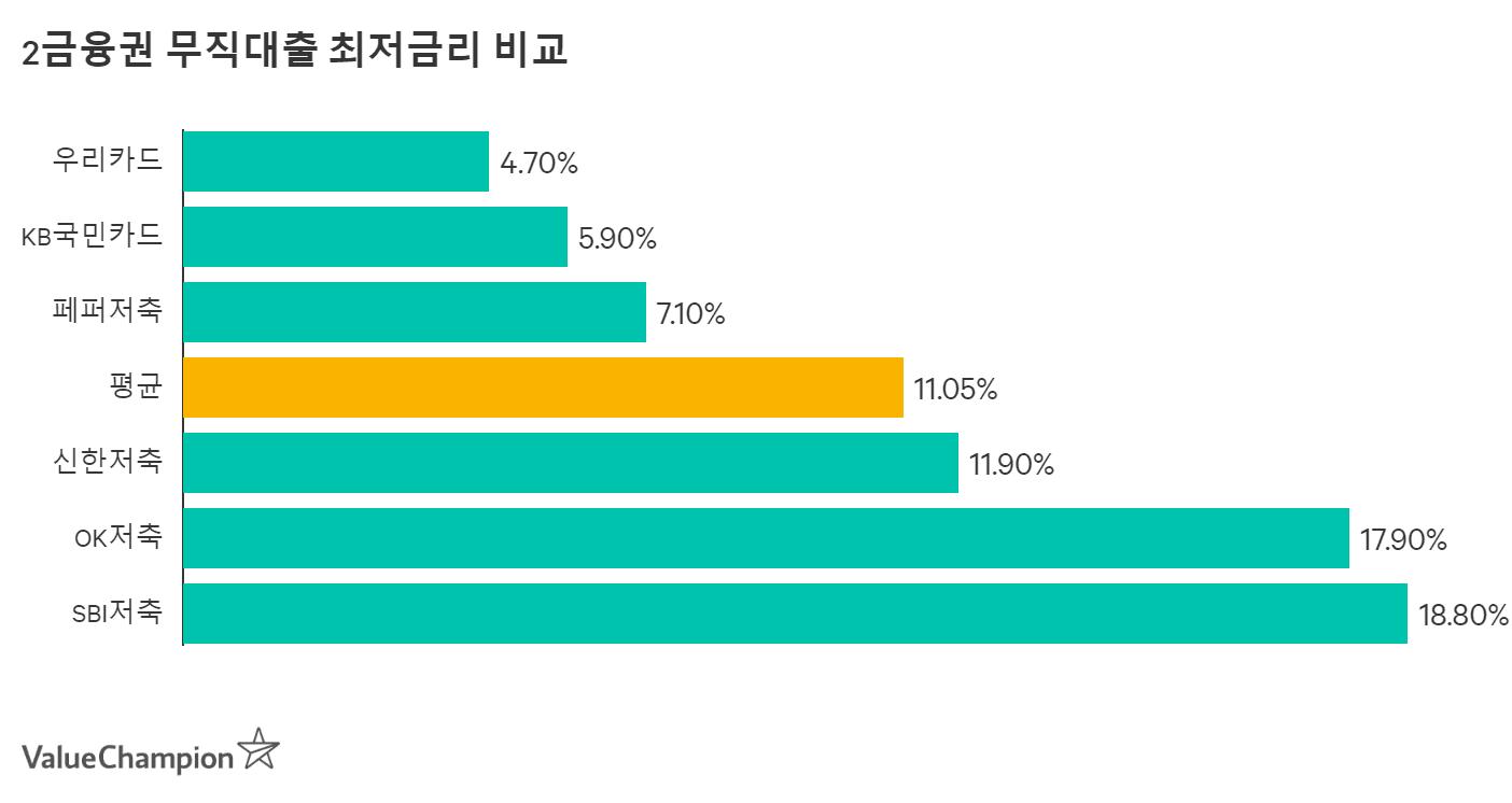 2금융권 무직자대출 최처금리 비교