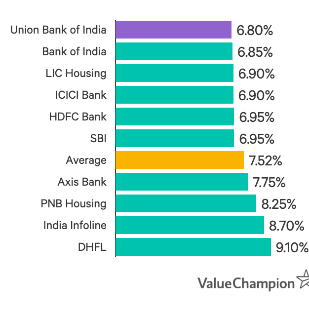 Union Bank has home loan interest rates lower than popular competitors like HDFC and SBI.