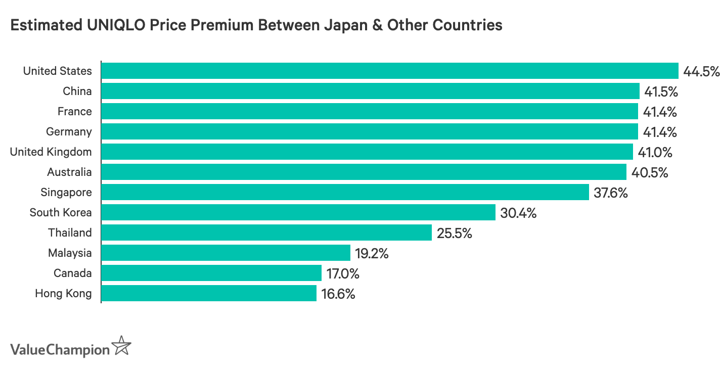 Estimated UNIQLO Price Premium Between Japan & Other Countries