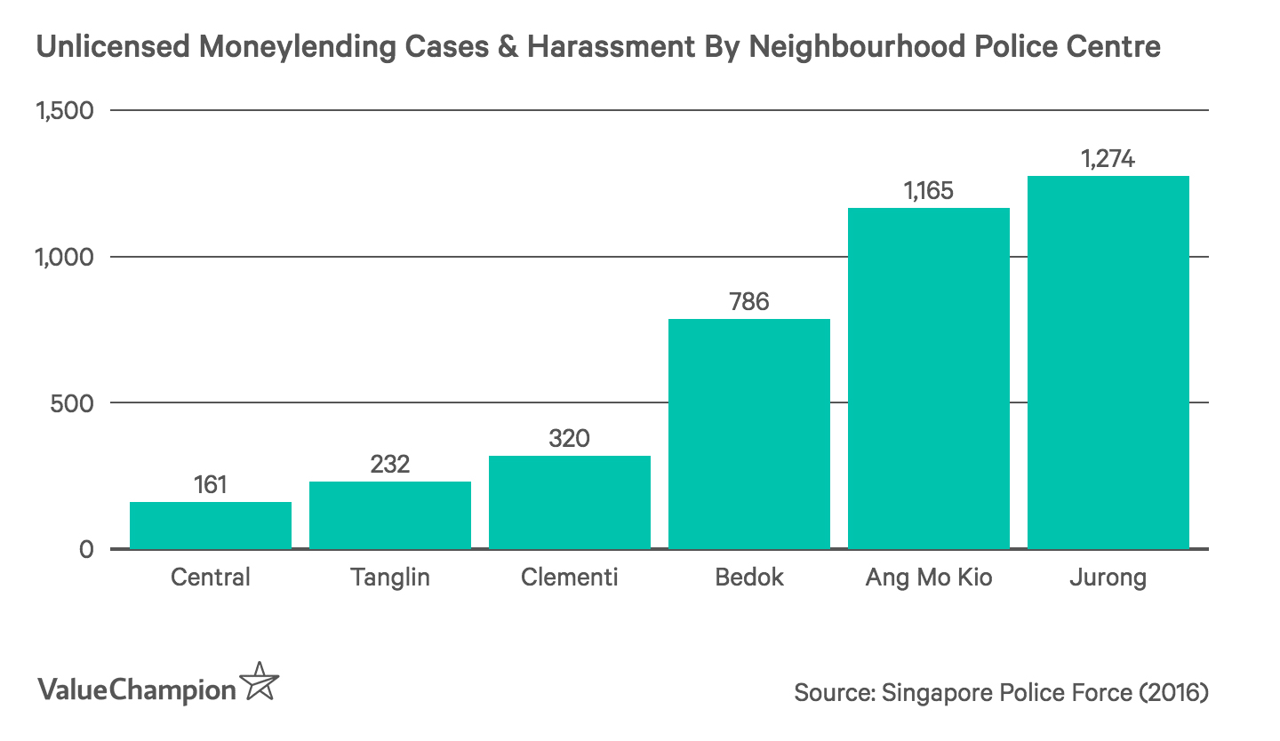 Unlicensed Moneylending Cases & Harassment By Neighbourhood Police Centre